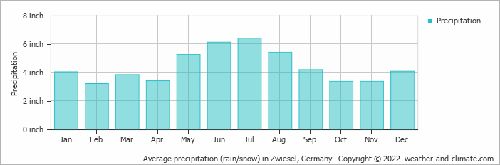 Average precipitation (rain/snow) in Zwiesel, Germany   Copyright © 2019 www.weather-and-climate.com