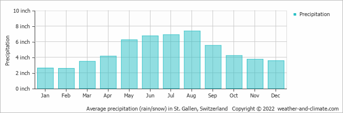 Average precipitation (rain/snow) in Saentis, Switzerland   Copyright © 2020 www.weather-and-climate.com