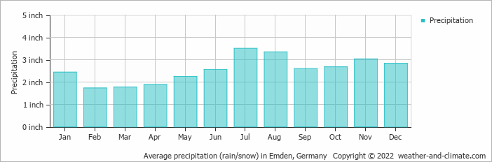 Average precipitation (rain/snow) in Emden, Germany   Copyright © 2020 www.weather-and-climate.com