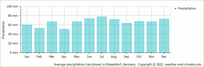 Average precipitation (rain/snow) in Düsseldorf, Germany   Copyright © 2020 www.weather-and-climate.com