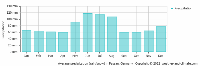 Average precipitation (rain/snow) in Passau, Germany   Copyright © 2020 www.weather-and-climate.com