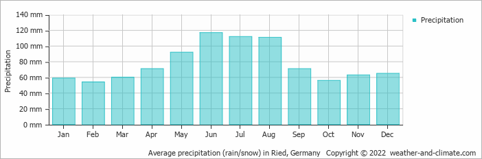 Average precipitation (rain/snow) in Ried, Germany   Copyright © 2020 www.weather-and-climate.com
