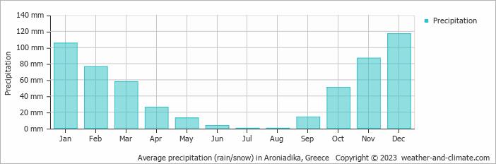 Average precipitation (rain/snow) in Aroniadika, Greece