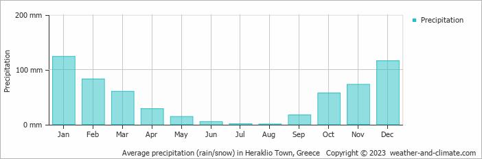 Gemiddelde regenval op Kreta in mm per maand