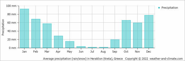 Average precipitation (rain/snow) in Heraklion (Kreta), Greece   Copyright © 2018 www.weather-and-climate.com