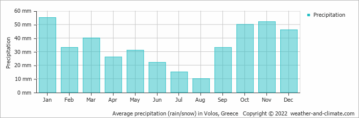 Average precipitation (rain/snow) in Larisa, Greece   Copyright © 2017 www.weather-and-climate.com