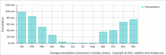 Average precipitation (rain/snow) in Souda (Kreta), Greece   Copyright © 2018 www.weather-and-climate.com