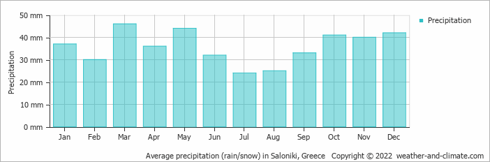 Average precipitation (rain/snow) in Saloniki, Greece   Copyright © 2020 www.weather-and-climate.com