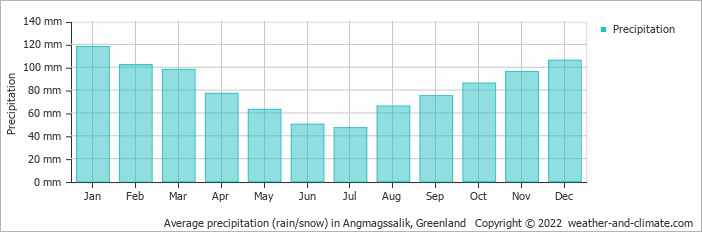 Average precipitation (rain/snow) in Angmagssalik, Greenland   Copyright © 2020 www.weather-and-climate.com