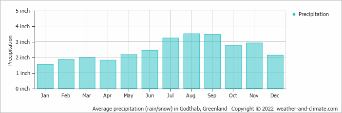 Snow in godthab greenland copyright 2015 www weather and climate