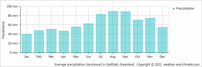 Average precipitation (rain/snow) in Godthab, Greenland   Copyright © 2018 www.weather-and-climate.com