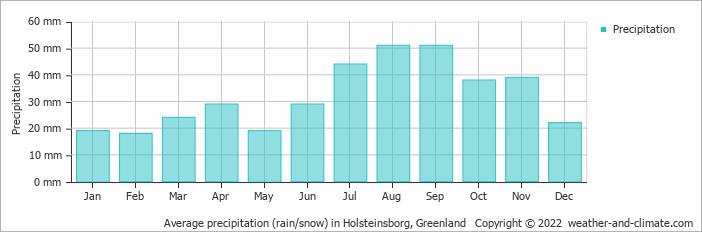 Average precipitation (rain/snow) in Holsteinsborg, Greenland   Copyright © 2020 www.weather-and-climate.com