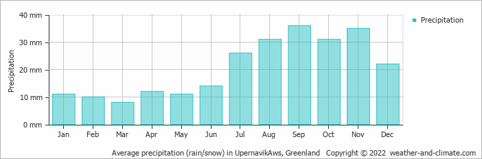 Average precipitation (rain/snow) in UpernavikAws, Greenland   Copyright © 2017 www.weather-and-climate.com