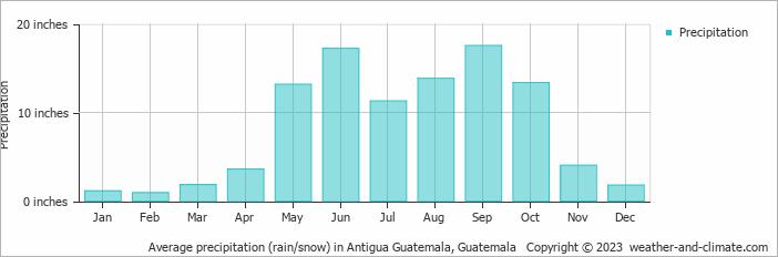 Average precipitation (rain/snow) in Antigua Guatemala, Guatemala