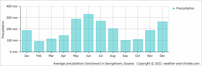 Average precipitation (rain/snow) in Georgetown, Guyana   Copyright © 2019 www.weather-and-climate.com
