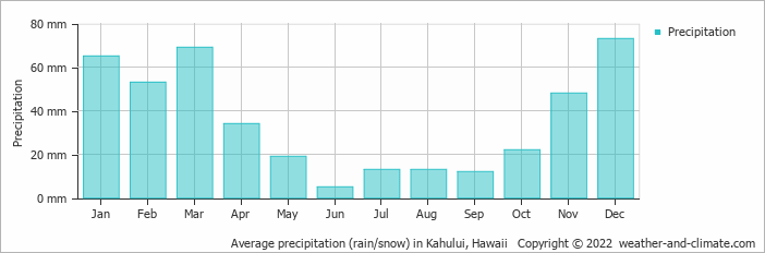 Average precipitation (rain/snow) in Kahului, Hawaii   Copyright © 2017 www.weather-and-climate.com