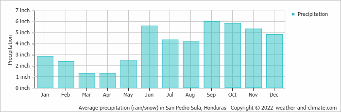 Average precipitation (rain/snow) in San Pedro Sula, Honduras
