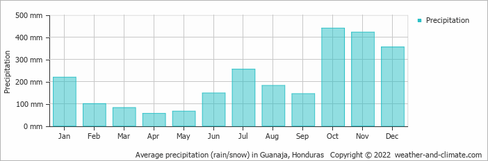 Average precipitation (rain/snow) in Guanaja, Honduras   Copyright © 2017 www.weather-and-climate.com