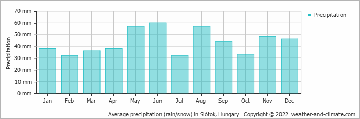 Average precipitation (rain/snow) in Pécs, Hungary   Copyright © 2017 www.weather-and-climate.com
