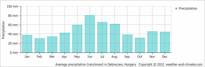 Average precipitation (rain/snow) in Debreczen, Hungary   Copyright © 2018 www.weather-and-climate.com