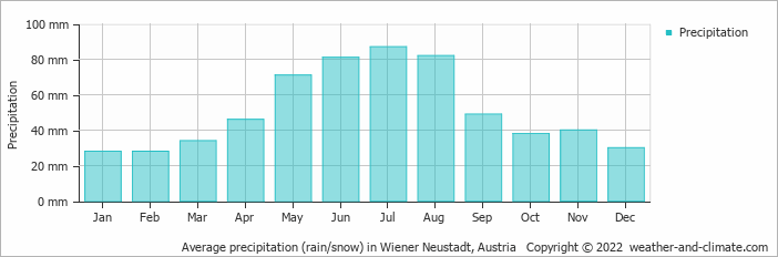 Average precipitation (rain/snow) in Sopron, Hungary   Copyright © 2015 www.weather-and-climate.com