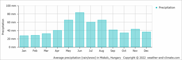Average precipitation (rain/snow) in Miskolc, Hungary   Copyright © 2018 www.weather-and-climate.com