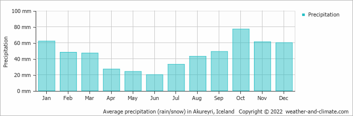 Average precipitation (rain/snow) in Akureyri, Iceland   Copyright © 2019 www.weather-and-climate.com