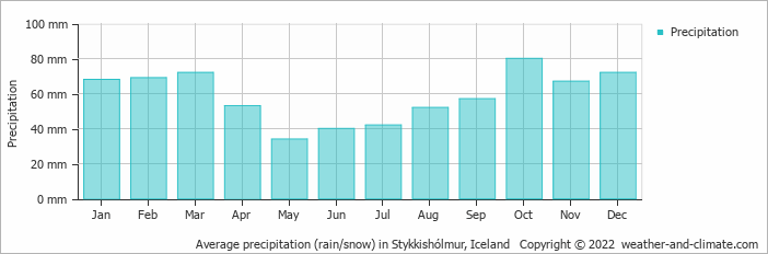 Average precipitation (rain/snow) in Stykkishólmur, Iceland   Copyright © 2018 www.weather-and-climate.com