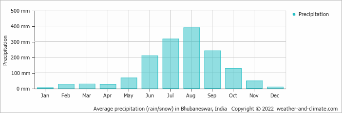 Average precipitation (rain/snow) in Bhubaneswar, India   Copyright © 2016 www.weather-and-climate.com
