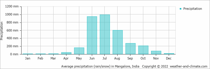 Average precipitation (rain/snow) in Mangalore, India   Copyright © 2019 www.weather-and-climate.com