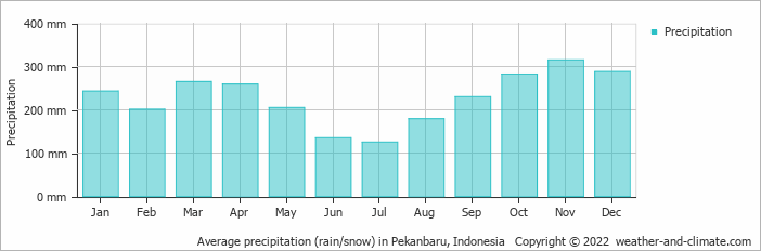 Average precipitation (rain/snow) in Padang, Indonesia   Copyright © 2018 www.weather-and-climate.com