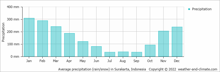 Average precipitation (rain/snow) in Surakarta, Indonesia   Copyright © 2018 www.weather-and-climate.com