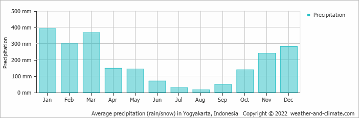 Average precipitation rain snow in yogyakarta indonesia copyright