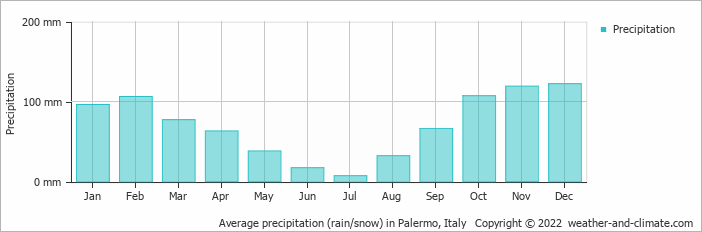 Average precipitation (rain/snow) in Palermo, Italy   Copyright © 2017 www.weather-and-climate.com