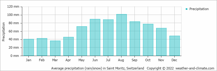 Average precipitation (rain/snow) in Saint Moritz, Switzerland   Copyright © 2017 www.weather-and-climate.com