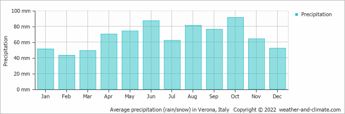 Average precipitation (rain/snow) in Verona, Italy   Copyright © 2018 www.weather-and-climate.com