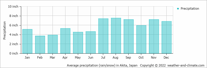 Average precipitation (rain/snow) in Akita, Japan   Copyright © 2019 www.weather-and-climate.com