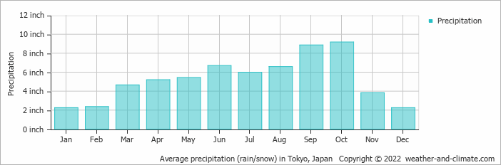 Average precipitation (rain/snow) in Tokyo, Japan   Copyright © 2017 www.weather-and-climate.com