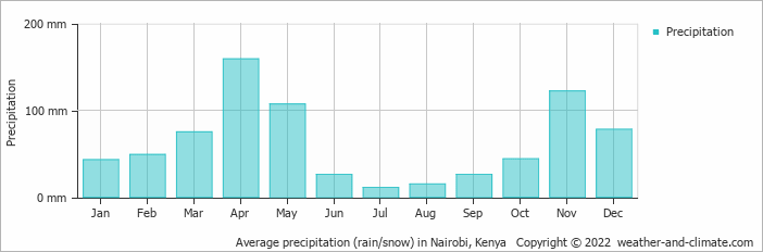 Average precipitation (rain/snow) in Nairobi, Kenya Copyright © 2013