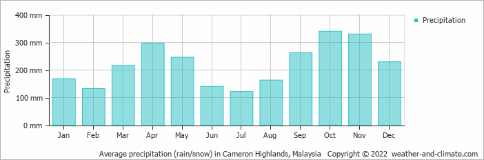Average precipitation (rain/snow) in Cameron Highlands, Malaysia   Copyright © 2013 www.weather-and-climate.com