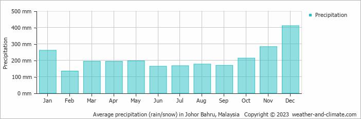 Average precipitation (rain/snow) in Johor Bahru, Malaysia