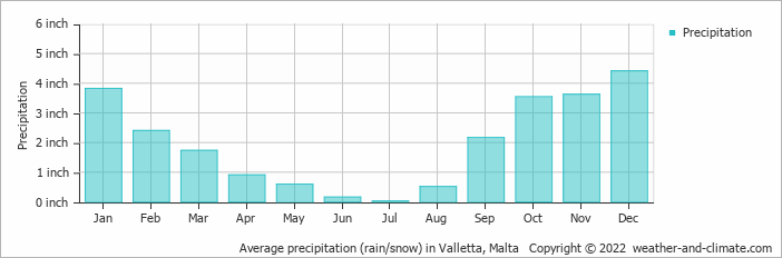 Il-Gzira Malta  city photos gallery : Weather and Climate: Il Gzira, Malta, average monthly , Rainfall ...
