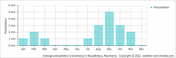 Average precipitation (rain/snow) in Nouadhibou, Mauritania   Copyright © 2020 www.weather-and-climate.com