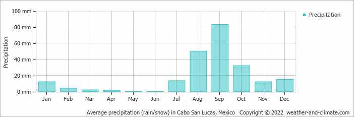 Average precipitation (rain/snow) in Cabo San Lucas, Mexico   Copyright © 2013 www.weather-and-climate.com