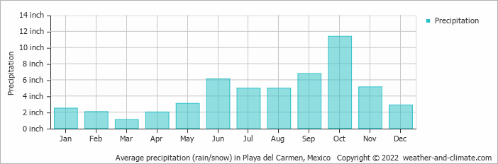 Average precipitation (rain/snow) in Playa del Carmen, Mexico   Copyright © 2019 www.weather-and-climate.com