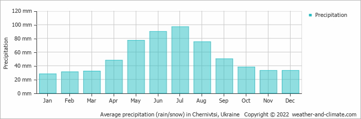 Average precipitation (rain/snow) in Iaşi, Romania   Copyright © 2020 www.weather-and-climate.com