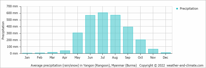 Average precipitation (rain/snow) in Yangon (Rangoon), Myanmar (Burma)   Copyright © 2019 www.weather-and-climate.com