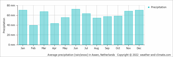 Average precipitation (rain/snow) in Eelde, Netherlands   Copyright © 2019 www.weather-and-climate.com