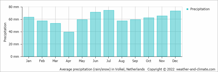 Average precipitation (rain/snow) in Volkel, Netherlands   Copyright © 2020 www.weather-and-climate.com
