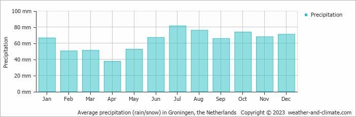 Gemiddelde neerslag in Groningen